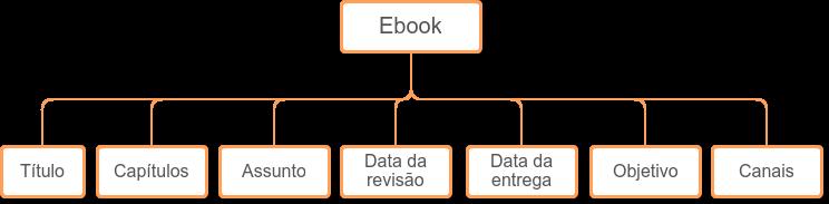 Propriedades de um ebook